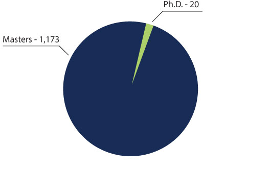 Total Number of Degrees Awarded Pie Chart