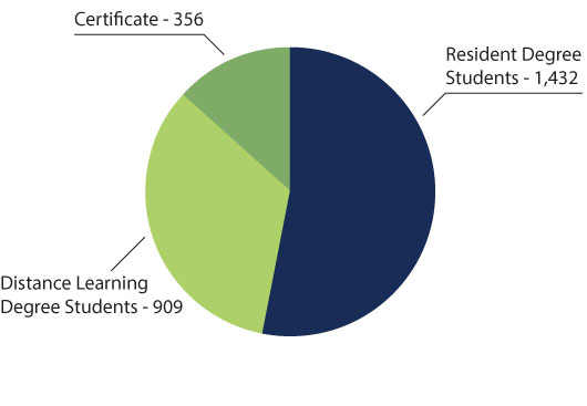 Students Average on Board Pie Chart