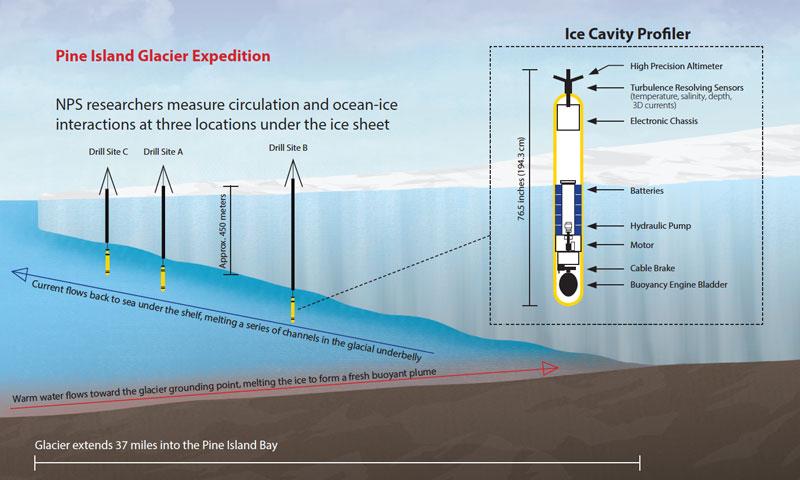Pine Island Glacier Expedition Diagram