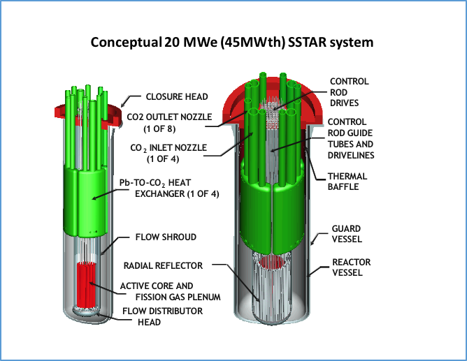 Sketch of small transportable lead-cooled nuclear reactor, Craig Smith Research