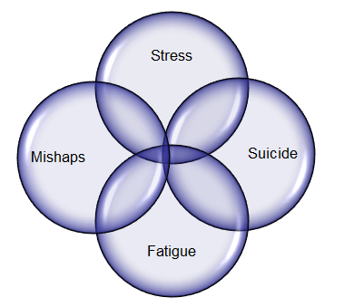 Venn diagram: Stress, Suicide, Fatigue, Mishaps