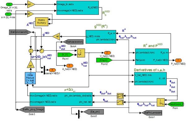 Sensor Fusion - Naval Postgraduate School
