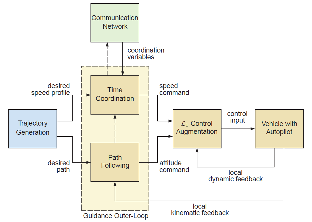 CPF Block Diagram