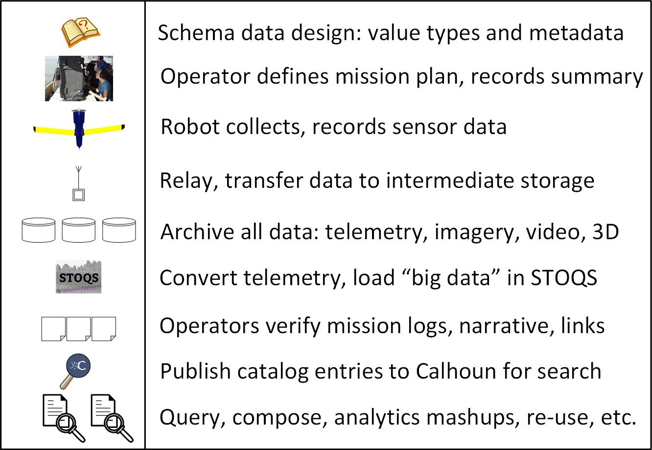 Information flow for robodata missions