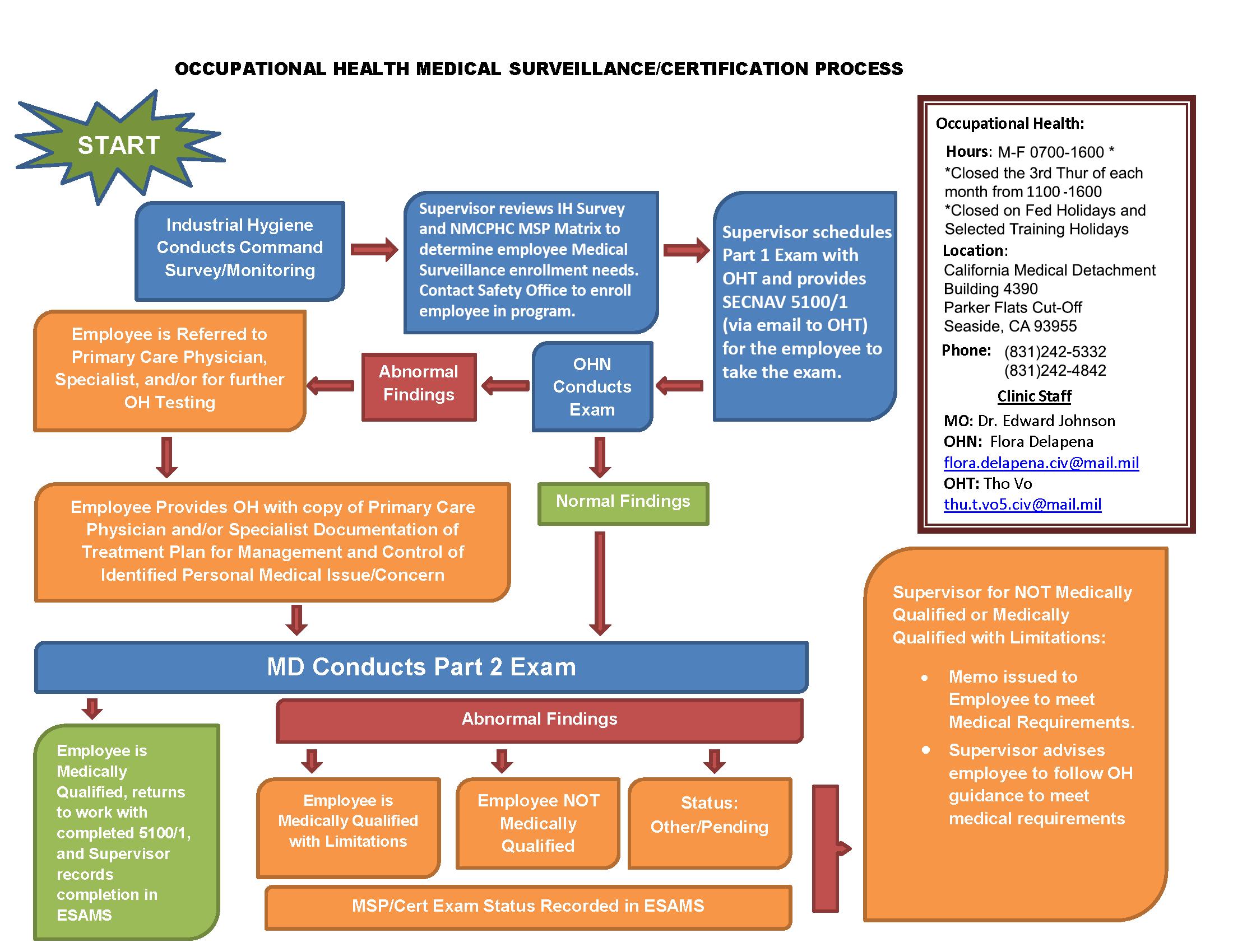 Medical Cert Process