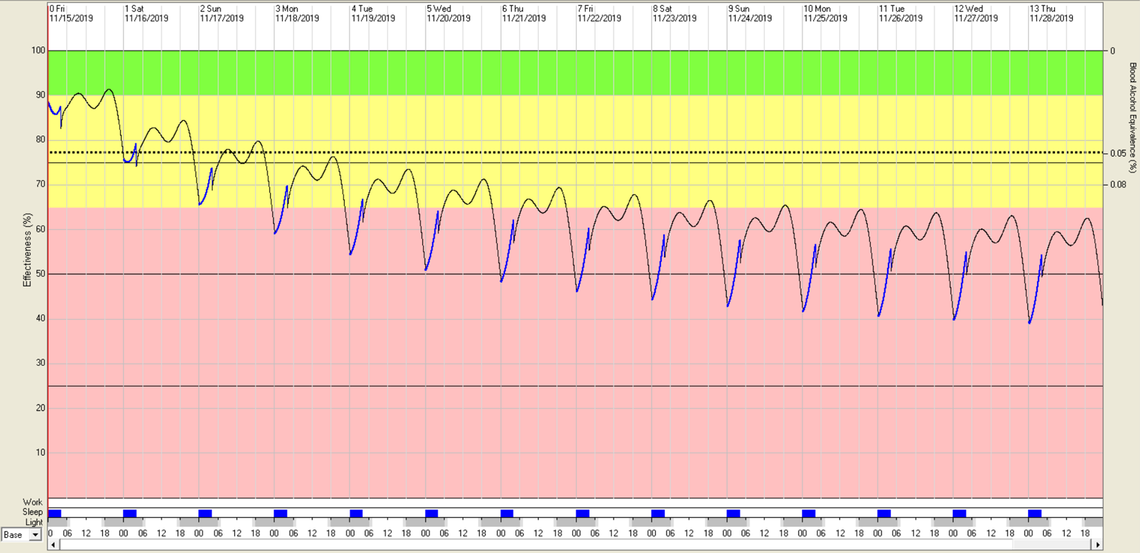 FAST graph example showing how 4 hours of sleep affects effectiveness