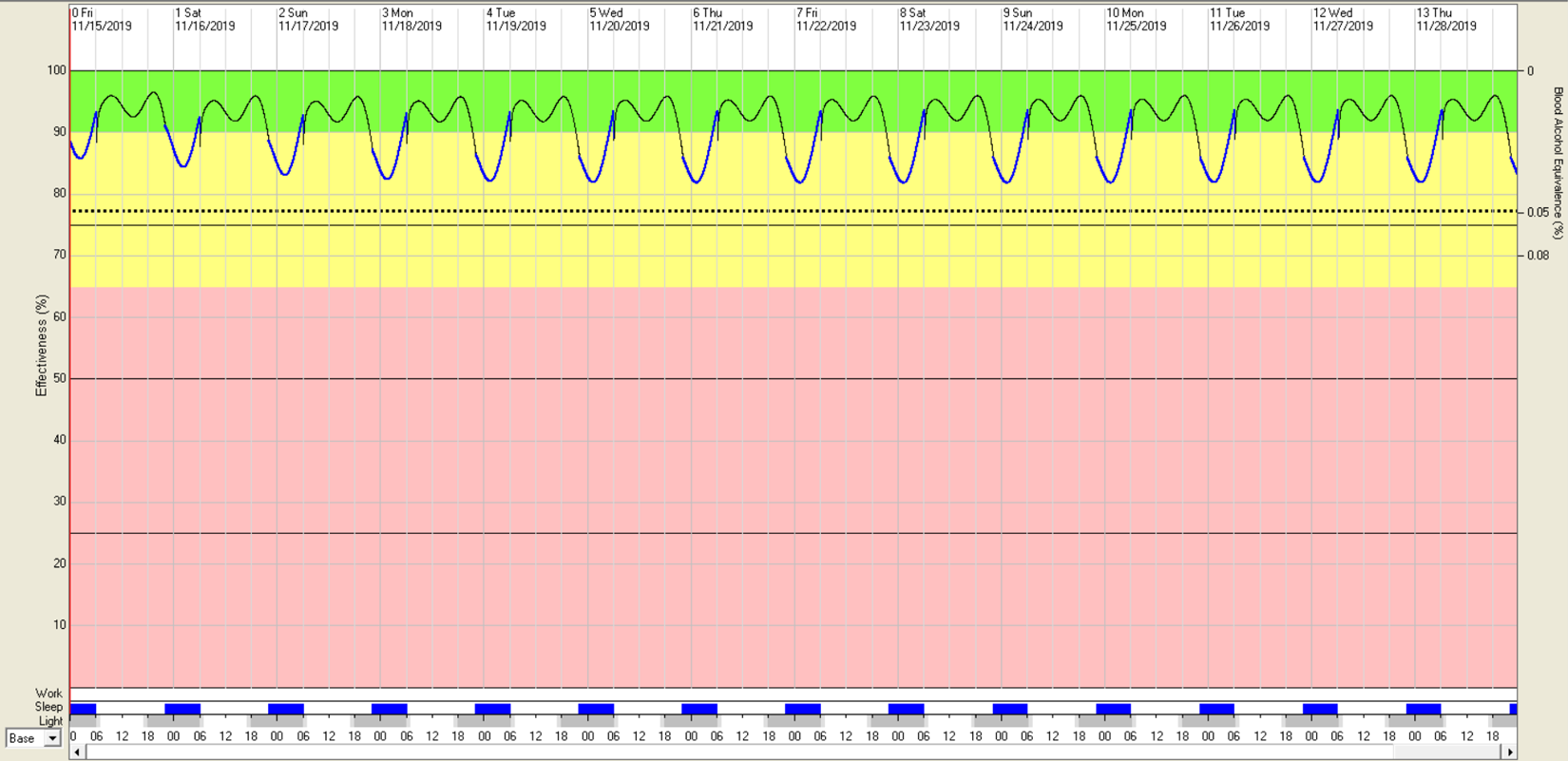 FAST graph example showing how 8 hours of sleep affects effectiveness